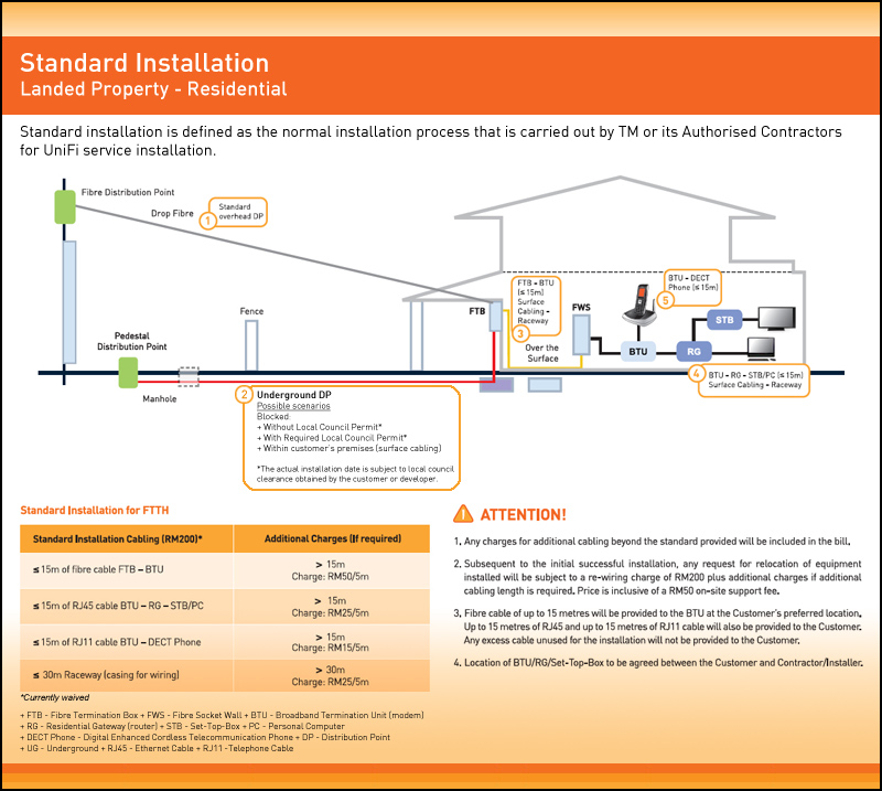 8546464_orig installation guide fiberintenet4u Headset Wiring-Diagram Apt at virtualis.co